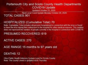 25 new COVID-19 cases reported Friday