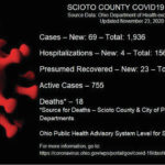 69 new COVID-19 cases reported Monday
