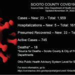 23 new COVID-19 cases reported Tuesday