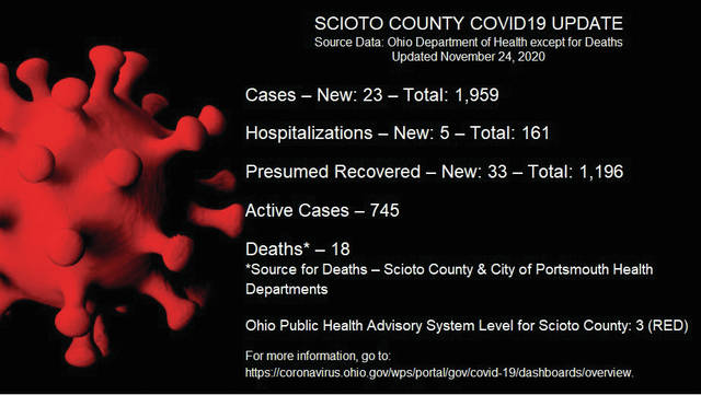 Tri-County Area Reports Two More COVID-19 Deaths