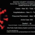 1 death; 82 new COVID cases reported Friday