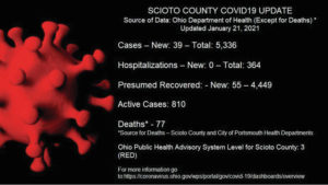 2 deaths; 39 new COVID-19 cases reported Thursday