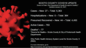 27 new COVID-19 cases reported Friday
