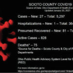 1 death; 27 new COVID cases reported Wednesday
