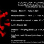 ODH: 9 new COVID cases reported Sunday