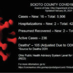 ODH: 16 new COVID-19 cases reported Friday