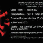 ODH: 4 new cases reported Thursday
