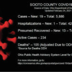 ODH: 19 new COVID-19 cases reported Wednesday