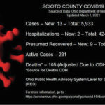 ODH: 1 death; 13 new COVID cases reported Monday