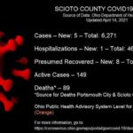 ODH: 5 new COVID-19 cases reported Wednesday