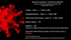 ODH: 1 new case reported Sunday