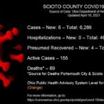 ODH: 6 new COVID cases reported Friday