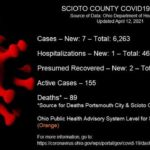 ODH: 1 death; 7 new COVID-19 Cases reported Monday