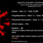 9 new COVID-19 cases reported Thursday
