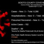 ODH: 3 new COVID-19 cases reported Tuesday