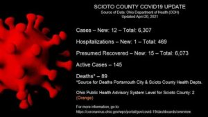 ODH: 12 new COVID-19 cases Tuesday