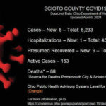 ODH: 8 new COVID-19 cases reported Tuesday