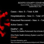 ODH: 5 new cases reported Thursday