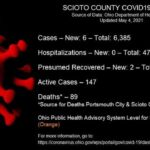 ODH: 6 new COVID-19 cases Tuesday