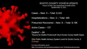 ODH: 5 new COVID-19 cases Wednesday