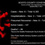 ODH: 8 new cases Wednesday