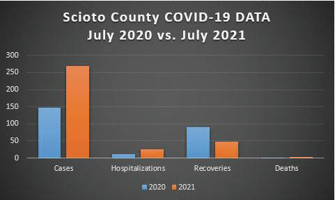 Scioto County experienced the highest number of new COVID-19 cases in July since the all-time high of 1,998 new cases in December of 2020. There were 269 new cases reported last month, the highest number since February when the new cases topped 342. This year's total compares to 147 new cases during July of last year.