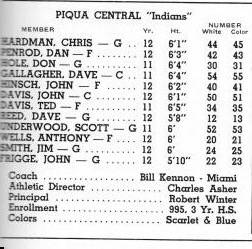 The roster for the 1968-69 Piqua Central boys basketball team as listed in the District Tournament program.