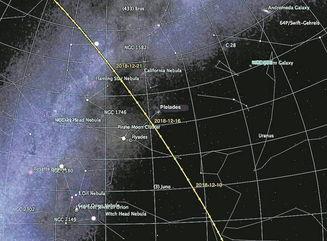 This chart of the night sky shows the path of the comet as it moves closer to and away from Earth on its endless orbit out beyond the planet Jupiter and back. Comet 46P/Wirtanen will return again in the spring of 2024.