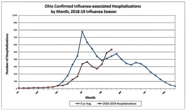 This graph supplied by the Highland County Health Department shows the progress of this year's influenza cases that required hospitalization compared with data over the past five years.