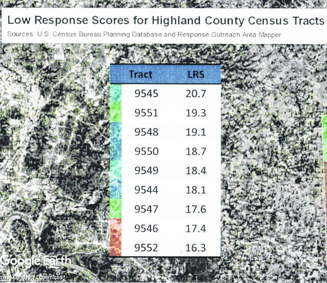 This graphic shows the rates of under reporting in Highland County in the 2010 Census. Hillsboro City Council member Patty Day said people who didn't participate in the census that year probably cost the city nearly $24 million in potential federal funding.
