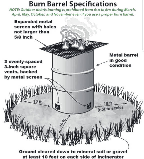 This graphic shows the proper burn barrel specifications.