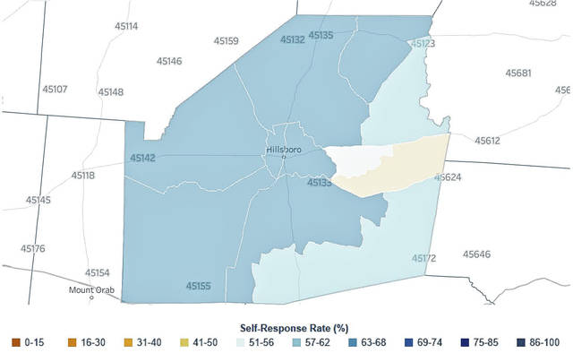 This graphic shows the percentage of Highland County households that have responded to the 2020 Census as of Monday. In Highland County, the Rocky Fork area has the lowest response rate at 49.7 percent; the area south of Hillsboro near Concord and New Market has the highest response rate in the county at 68.5 percent.