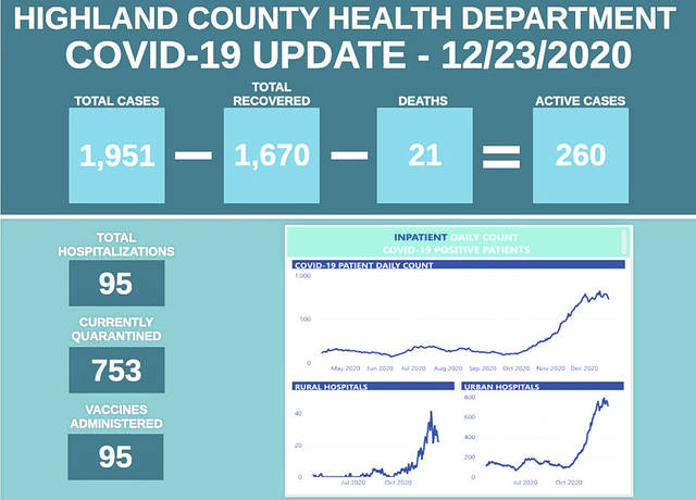 As the cumulative COVID-19 count neared the 2,000 mark, Highland County Health Commissioner Jared Warner said that with the deployment of the new vaccines, he felt like the medical community was now on the offensive for the first time since the pandemic began last March.