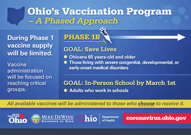 This graphic from the Ohio Department of Health illustrates plans for Phase 1B of the state's vaccination campaign, which Gov. Mike DeWine said he hoped could be rolled out in mid-January.