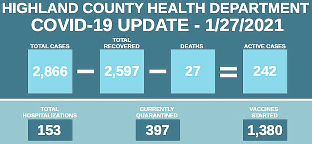 This graphic shows the number of total cases, total recovered, deaths and active Covid cases in Highland County. It also highlights the total number of hospitalizations, current quarantines and vaccines started.