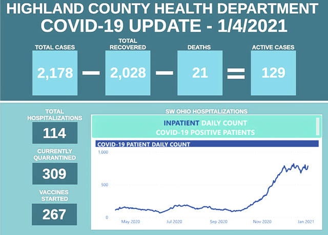 This graphic provided by the Highland County Health Department displays COVID-19 figures in the county.