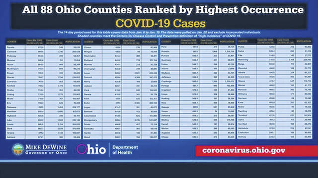 This graphic ranks all 88 Ohio counties by the highest occurance of COVID-19 cases.