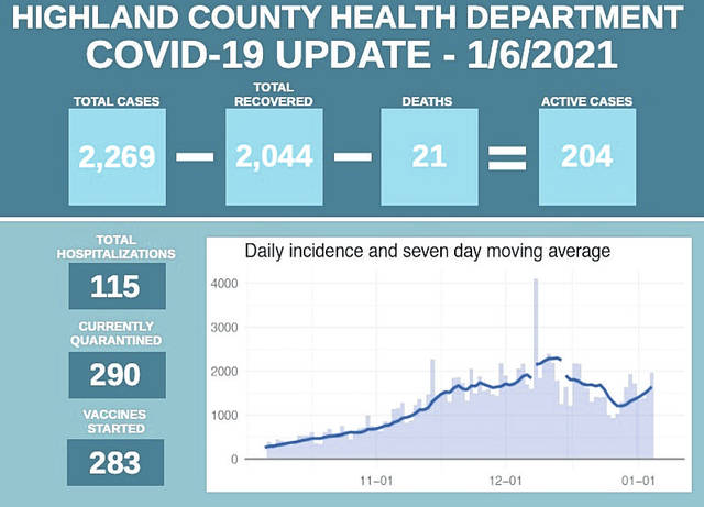 Wednesday's graphic from the Highland County Health Department shows the current status of COVID-19 in the county.