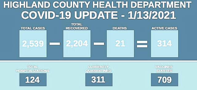 This graphic from the Highland County Health Department shows the status of COVID-19 cases as of Wednesday.