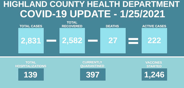 This graphic released by the Highland County Health Department on Monday shows that of the 2,832 cumulative cases that have been reported since March, 2,582 have made a full recovery.