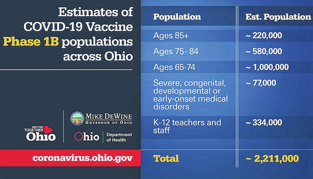 This graphic courtesy of the Ohio Department of Health illustrates the demographics that will be targeted in Ohio's next phase of COVID-19 vaccinations and their estimated populations.