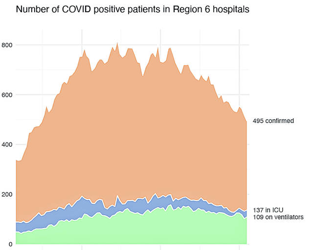 This graph shows the number of COVID positive patients in Region 6 hospitals. There are currently 495 confirmed with Covid, with 137 in the ICU and 109 on ventilators.