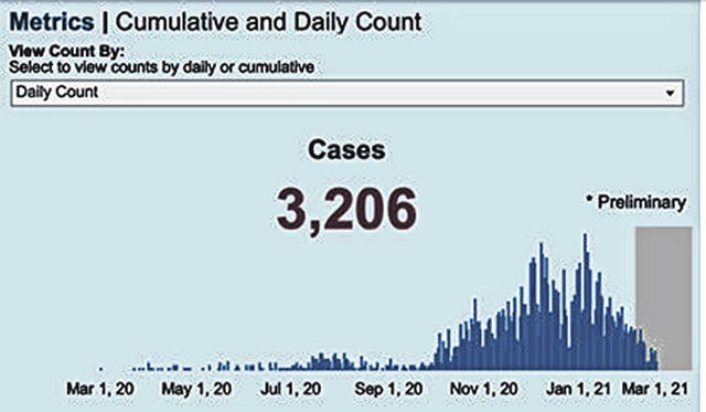 This graphic displays how the daily number of COVID-19 cases in Highland County has decreased in recent days.