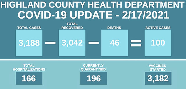 This Highland County Health Department graphic shows COVID-19 numbers in the county currently and since the virus began.
