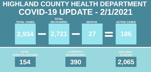 This graphic from the Highland County Health Department shows the status of local COVID-19 cases as of Monday.