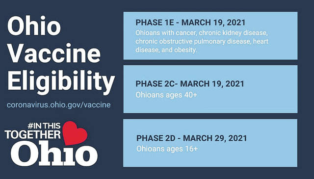 This is a COVID-19 graphic showing the timeline for when three different groups will be able to start getting vaccinated in Ohio.