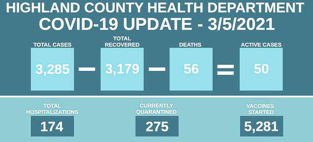 This graphic provided by the Highland County Health Department shows COVID-19 numbers in the county as of March 5.