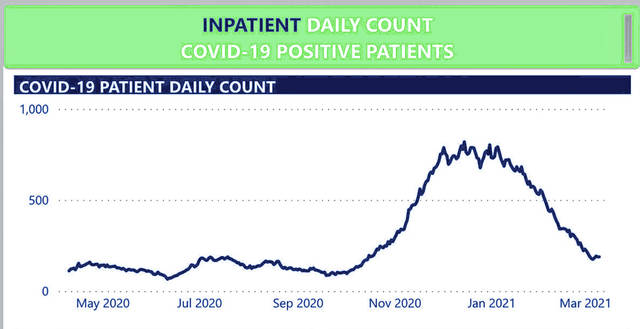 This graphic shows the timeline from May 2020 to March 2021 of the inpatient daily count for COVID-19 in Highland County.