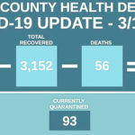 Vaccine supply improving in Highland County