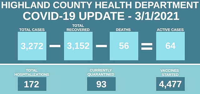 This graphic shows Highland County COVID-19 statistics since the pandemic began about one year ago.